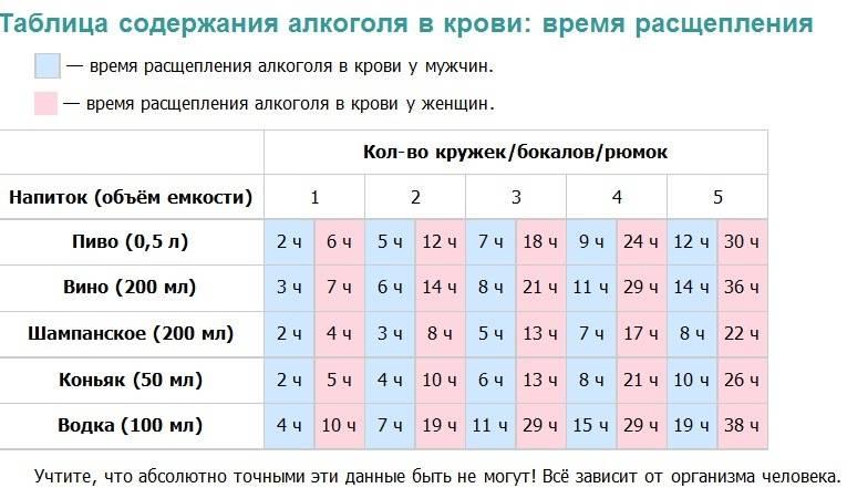 Таблица содержания алкоголя в крови у мужчин и женщин